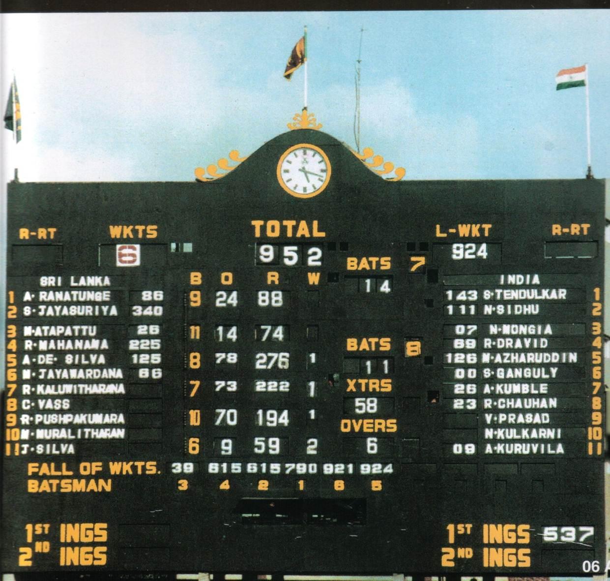 india vs sri lanka highest score, india vs sri lanka 1997 test match scorecard, sri lanka 952 vs india, highest partnership in test, highest test partnership, sanath jaysuriya, roshan mahanama, sanath jaysuriya 340, ind vs sri lanka, भारत वि श्रीलंका १९९७, टेस्ट मॅच, श्रीलंका ९५२ रन